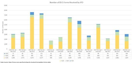 EB5 IPO-2