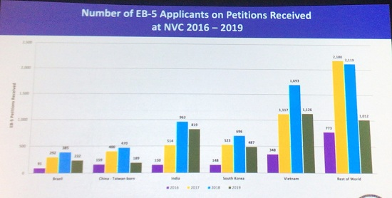 EB5 Applicants on Petitons Received